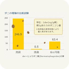 ダニの増殖の比較試験